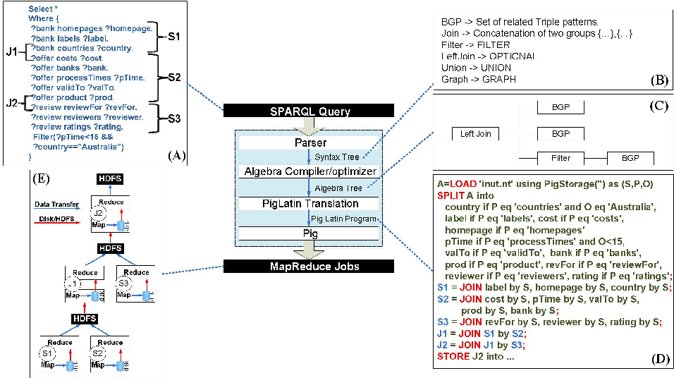 Figure 4 for A Query Language for Summarizing and Analyzing Business Process Data