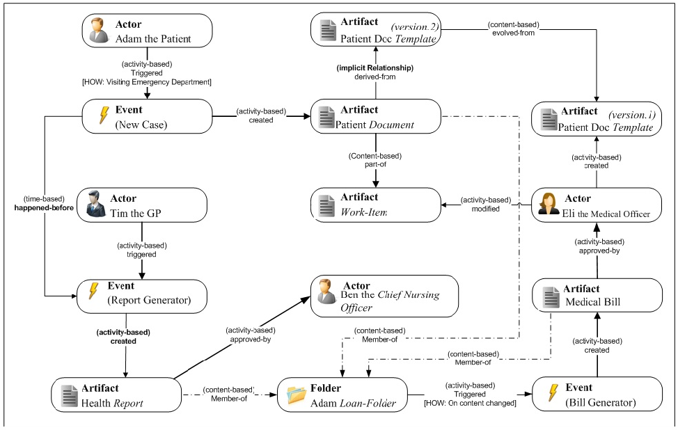 Figure 1 for A Query Language for Summarizing and Analyzing Business Process Data