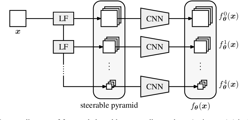 Figure 1 for An Unsupervised Information-Theoretic Perceptual Quality Metric