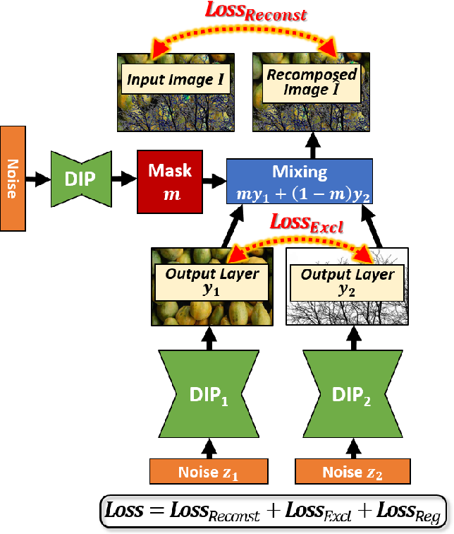 """Figure 2 for """"Double-DIP"""": Unsupervised Image Decomposition via Coupled Deep-Image-Priors"""