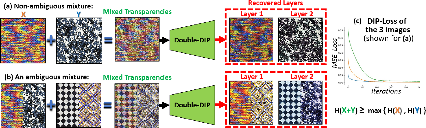 """Figure 3 for """"Double-DIP"""": Unsupervised Image Decomposition via Coupled Deep-Image-Priors"""