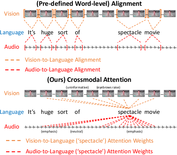 Figure 1 for Multimodal Transformer for Unaligned Multimodal Language Sequences