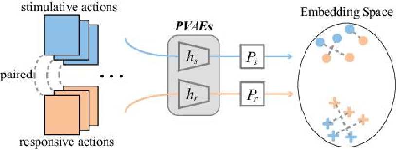 Figure 1 for Learning End-to-End Action Interaction by Paired-Embedding Data Augmentation