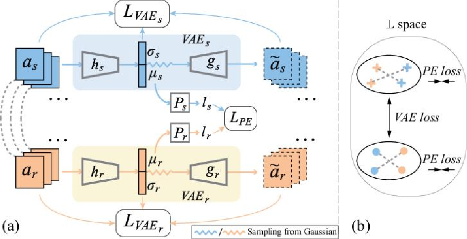 Figure 3 for Learning End-to-End Action Interaction by Paired-Embedding Data Augmentation