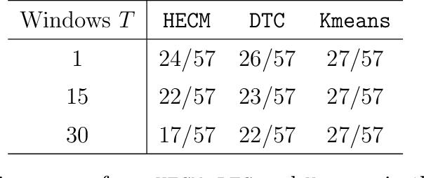 Figure 4 for Heterogeneous Tensor Mixture Models in High Dimensions