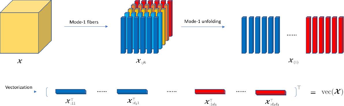 Figure 1 for Heterogeneous Tensor Mixture Models in High Dimensions