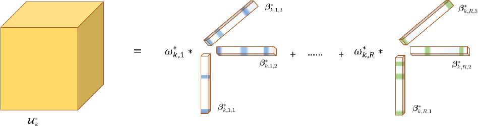 Figure 3 for Heterogeneous Tensor Mixture Models in High Dimensions