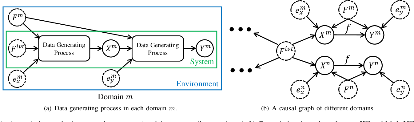 Figure 1 for Learning Domain-Invariant Relationship with Instrumental Variable for Domain Generalization