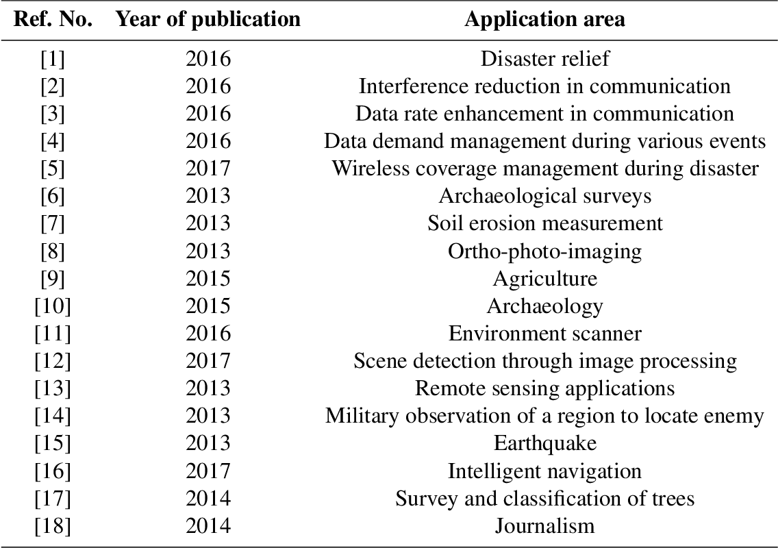 Figure 1 for Amateur Drones Detection: A machine learning approach utilizing the acoustic signals in the presence of strong interference