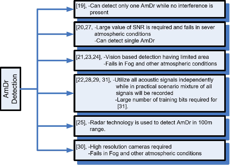 Figure 2 for Amateur Drones Detection: A machine learning approach utilizing the acoustic signals in the presence of strong interference