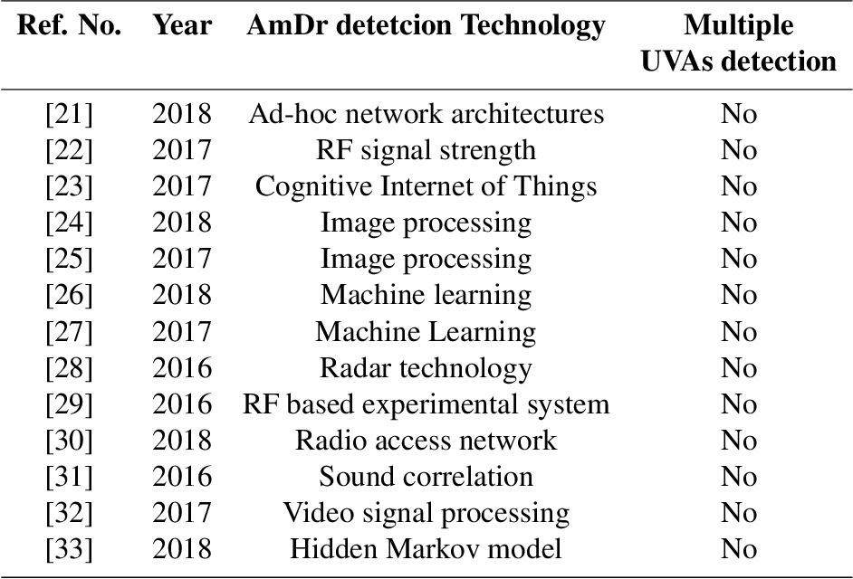 Figure 3 for Amateur Drones Detection: A machine learning approach utilizing the acoustic signals in the presence of strong interference