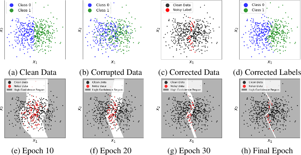 Figure 1 for Learning with Feature-Dependent Label Noise: A Progressive Approach