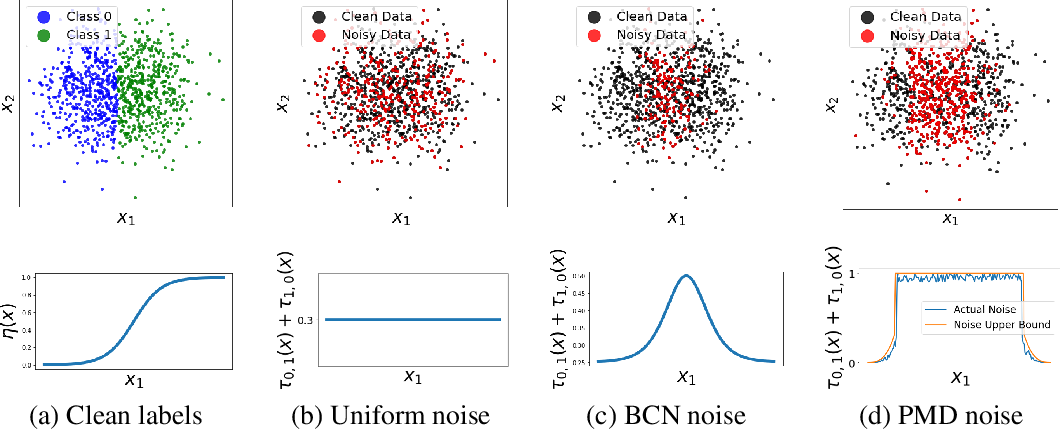 Figure 3 for Learning with Feature-Dependent Label Noise: A Progressive Approach