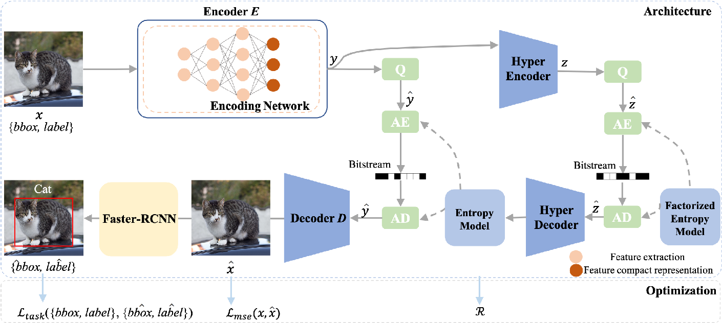 Figure 1 for End-to-end Compression Towards Machine Vision: Network Architecture Design and Optimization