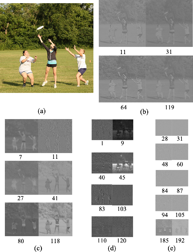 Figure 2 for End-to-end Compression Towards Machine Vision: Network Architecture Design and Optimization