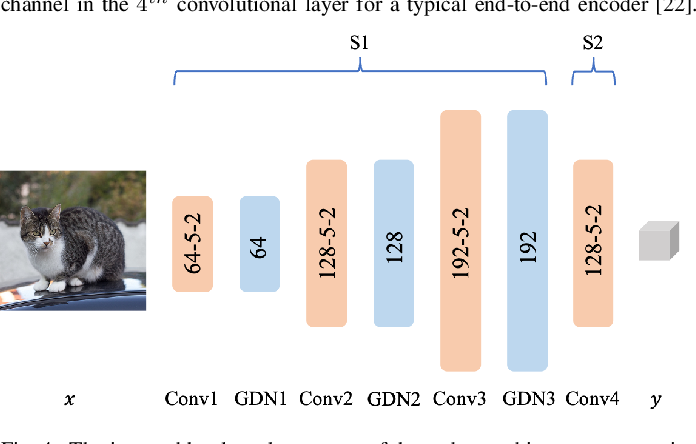 Figure 4 for End-to-end Compression Towards Machine Vision: Network Architecture Design and Optimization