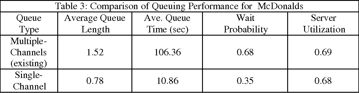 PDF] DISCRETE-EVENT SIMULATION OF QUEUING SYSTEMS - Semantic Scholar