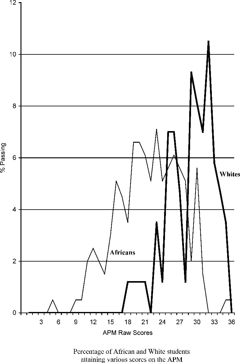 Figure 1 from Performance on Raven's Advanced Progressive