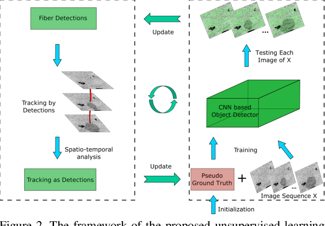 Figure 3 for Unsupervised Learning for Large-Scale Fiber Detection and Tracking in Microscopic Material Images