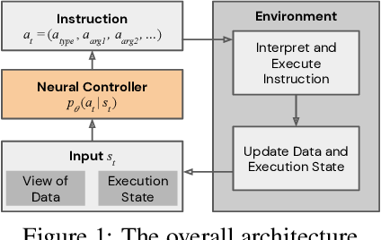 Figure 1 for Strong Generalization and Efficiency in Neural Programs