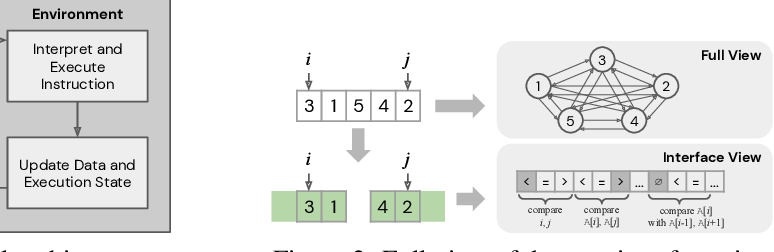 Figure 3 for Strong Generalization and Efficiency in Neural Programs