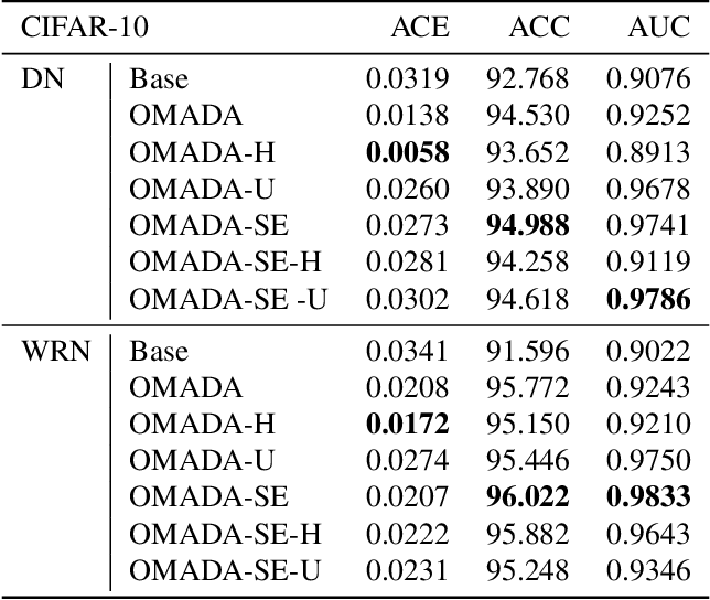 Figure 2 for On-manifold Adversarial Data Augmentation Improves Uncertainty Calibration