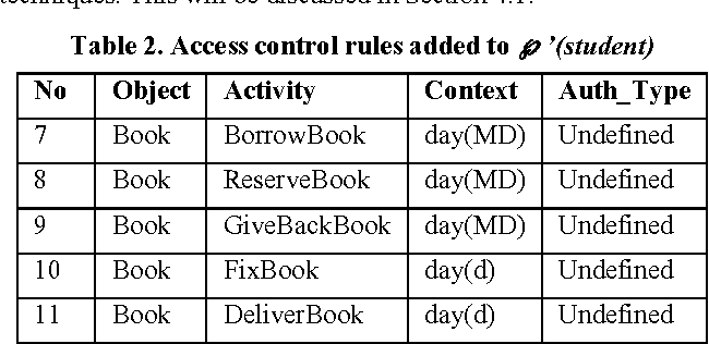 access control policies models and mechanisms Access control: policies, models, and mechanisms acm computing survey  2002 2171:137–96 hur j improving security and efficiency in attribute-based  data.