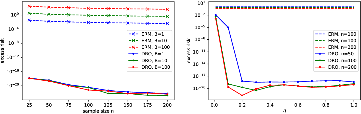 Figure 1 for Complexity-Free Generalization via Distributionally Robust Optimization