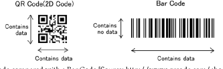 Figure 2 from Using RFID/NFC and QR-Code in Mobile Phones to