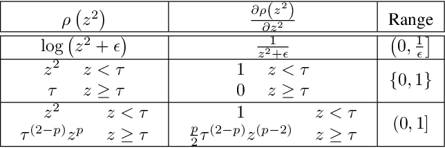 Figure 1 for Graph Neural Networks Inspired by Classical Iterative Algorithms