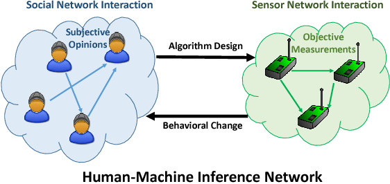 Figure 1 for Human-Machine Inference Networks For Smart Decision Making: Opportunities and Challenges