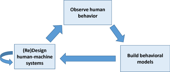 Figure 2 for Human-Machine Inference Networks For Smart Decision Making: Opportunities and Challenges