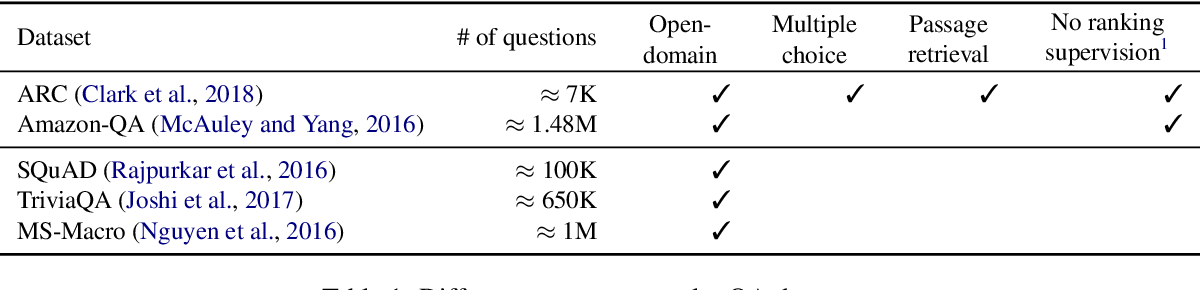 Figure 1 for Learning to Attend On Essential Terms: An Enhanced Retriever-Reader Model for Open-domain Question Answering