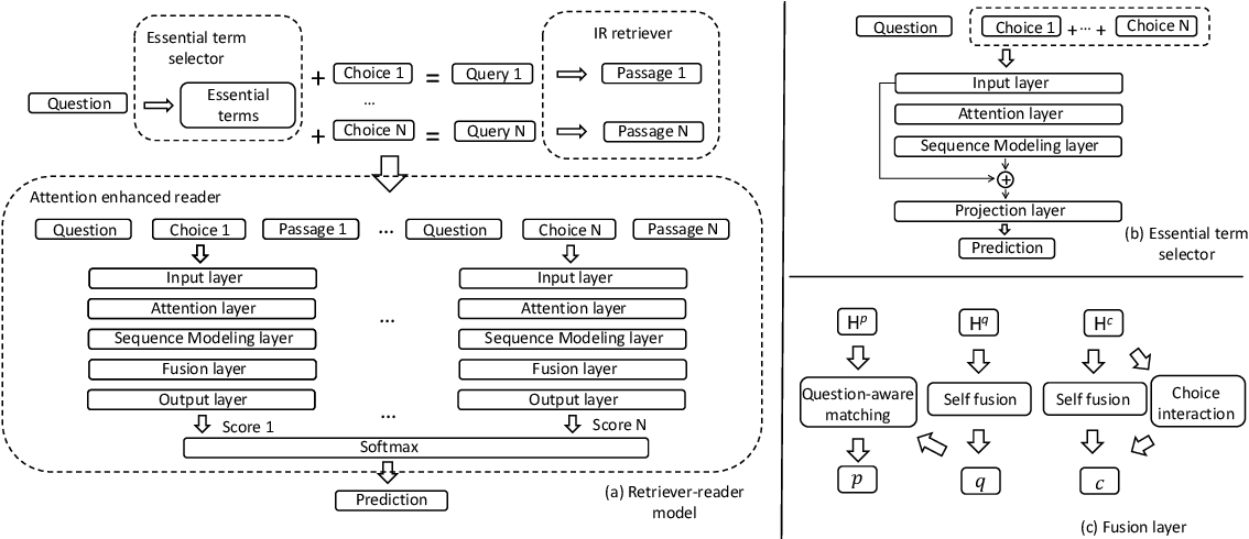 Figure 3 for Learning to Attend On Essential Terms: An Enhanced Retriever-Reader Model for Open-domain Question Answering