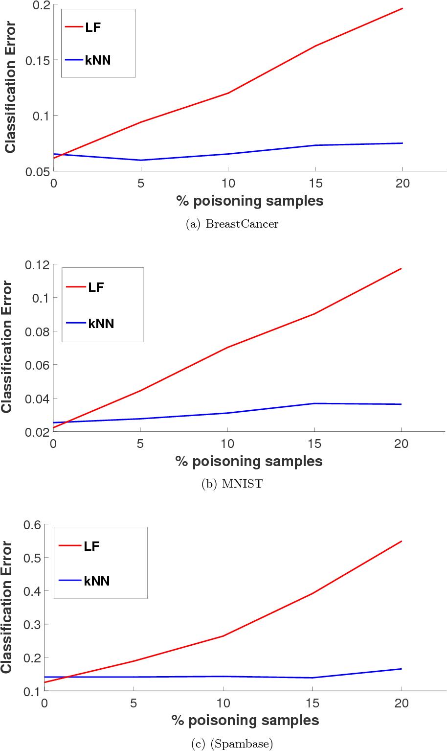 Figure 2 for Label Sanitization against Label Flipping Poisoning Attacks