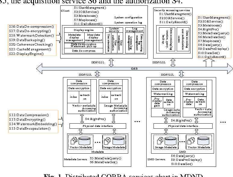 Spatial Map Data Share and Parallel Dissemination System Based on