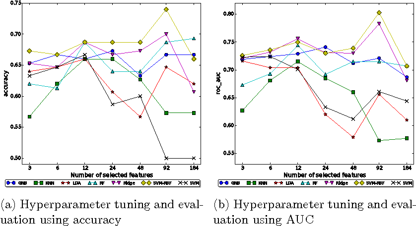 Figure 1 for Using Dimension Reduction to Improve the Classification of High-dimensional Data