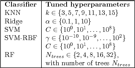 Figure 2 for Using Dimension Reduction to Improve the Classification of High-dimensional Data