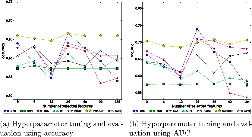 Figure 3 for Using Dimension Reduction to Improve the Classification of High-dimensional Data