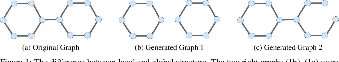 Figure 1 for Generating the Graph Gestalt: Kernel-Regularized Graph Representation Learning