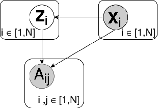 Figure 3 for Generating the Graph Gestalt: Kernel-Regularized Graph Representation Learning