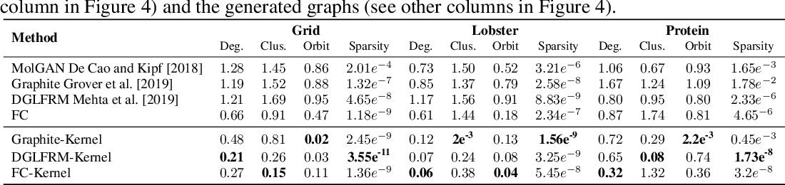 Figure 2 for Generating the Graph Gestalt: Kernel-Regularized Graph Representation Learning