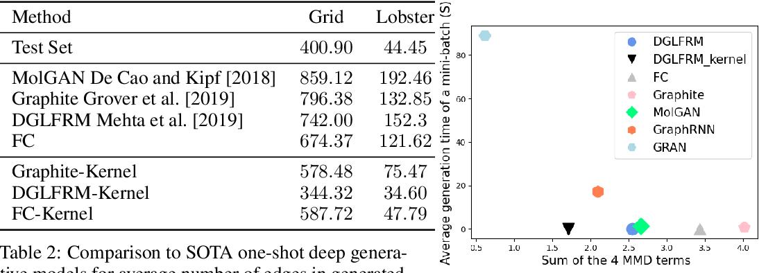Figure 4 for Generating the Graph Gestalt: Kernel-Regularized Graph Representation Learning