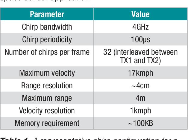 PDF] 77 GHz single chip radar sensor enables automotive body and