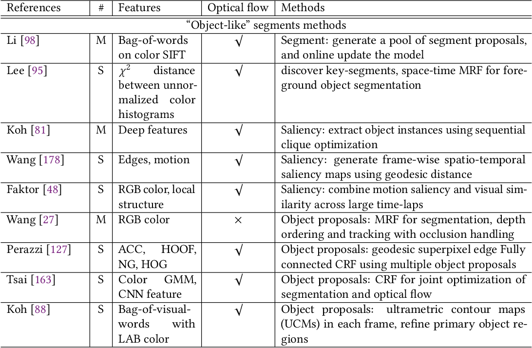 Figure 3 for Video Object Segmentation and Tracking: A Survey