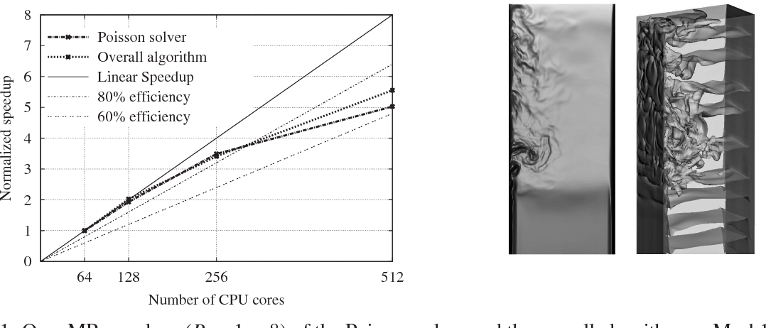 PDF] Hybrid MPI+OpenMP parallelization of an FFT-based 3D Poisson