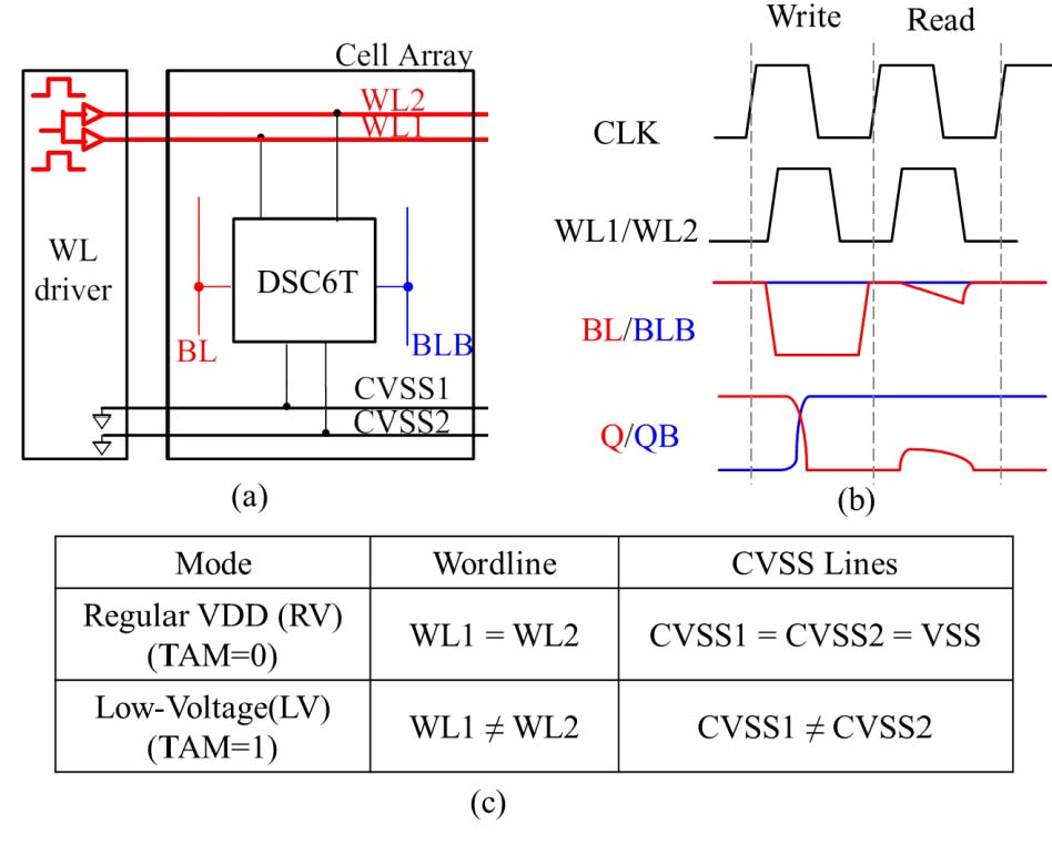 Figure 20 from A Compact-Area Low-VDDmin 6T SRAM With