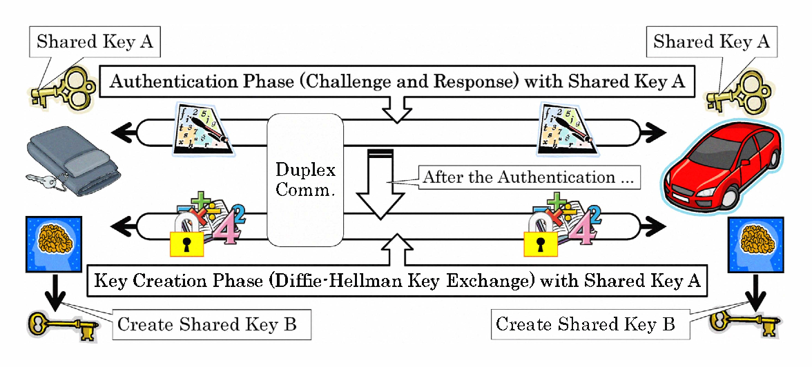 Passive keyless entry system for long term operation - Semantic Scholar