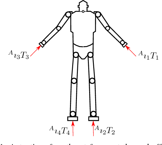 Figure 1 for Momentum Control of an Underactuated Flying Humanoid Robot