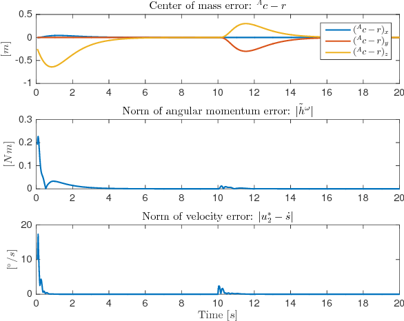 Figure 4 for Momentum Control of an Underactuated Flying Humanoid Robot